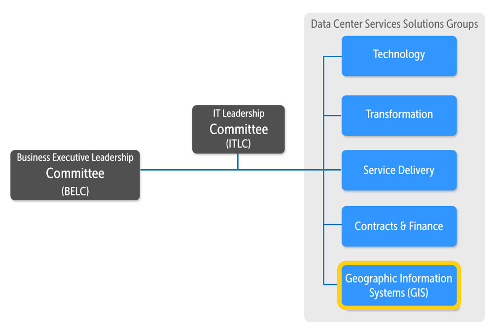 A flowchart of the DCS solutions groups structure